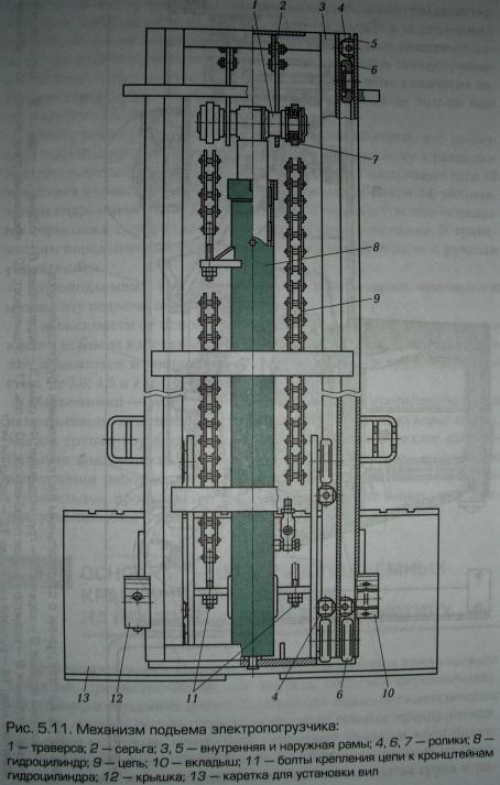 Тележка мостового крана