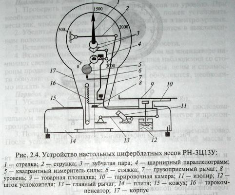 Весы настольные циферблатные РН-ЗЦ13У