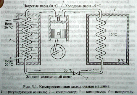 Устройство и принцип работы компрессионной холодильной машины.