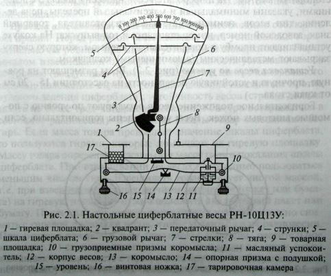 Весы настольные циферблатные РН-10Ц13У